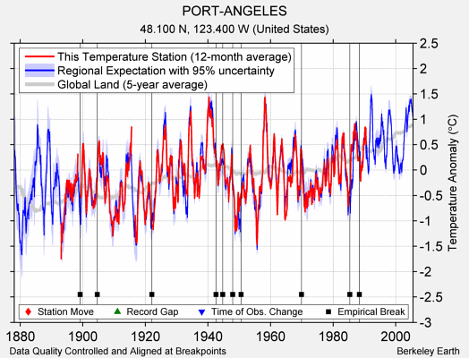 PORT-ANGELES comparison to regional expectation
