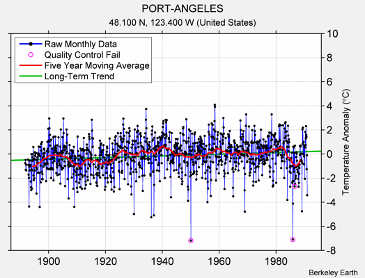 PORT-ANGELES Raw Mean Temperature