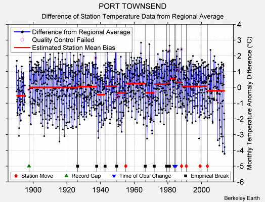 PORT TOWNSEND difference from regional expectation