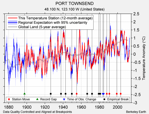 PORT TOWNSEND comparison to regional expectation