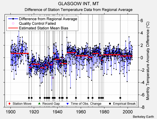 GLASGOW INT, MT difference from regional expectation