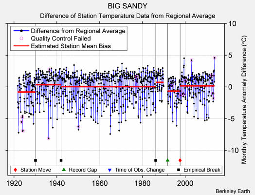 BIG SANDY difference from regional expectation