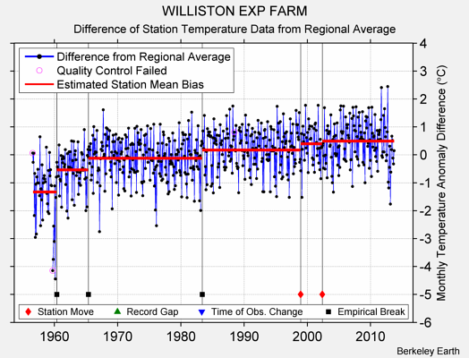 WILLISTON EXP FARM difference from regional expectation