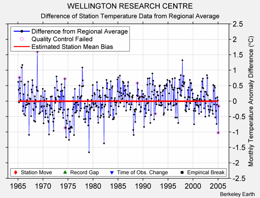 WELLINGTON RESEARCH CENTRE difference from regional expectation