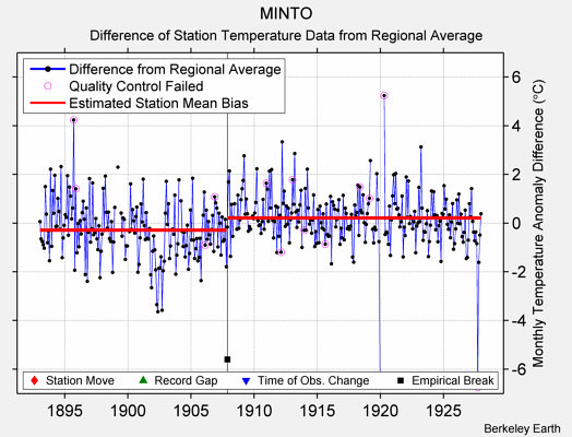 MINTO difference from regional expectation