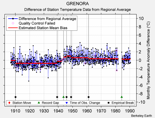 GRENORA difference from regional expectation