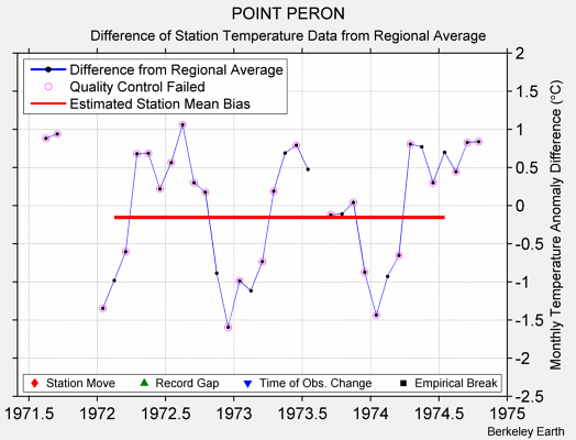 POINT PERON difference from regional expectation
