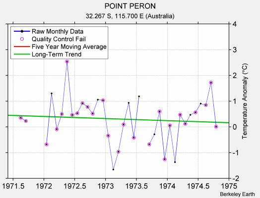 POINT PERON Raw Mean Temperature