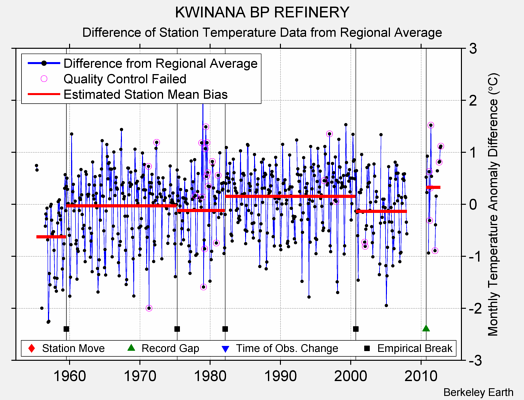 KWINANA BP REFINERY difference from regional expectation