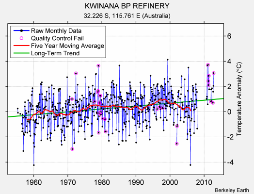 KWINANA BP REFINERY Raw Mean Temperature