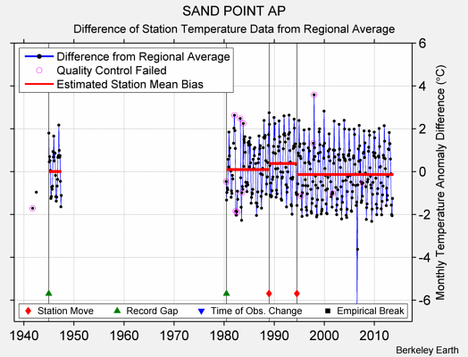SAND POINT AP difference from regional expectation