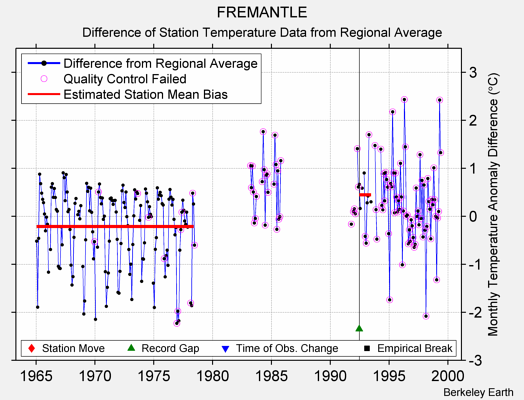 FREMANTLE difference from regional expectation