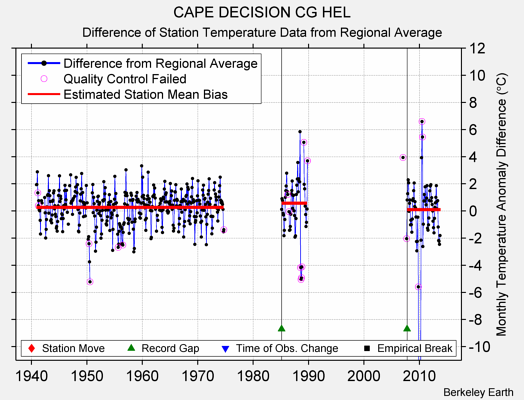 CAPE DECISION CG HEL difference from regional expectation