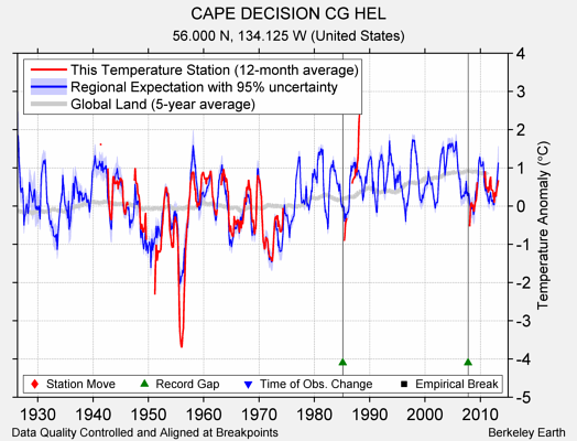 CAPE DECISION CG HEL comparison to regional expectation