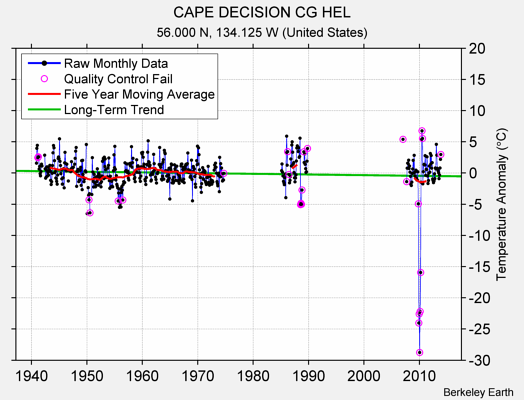 CAPE DECISION CG HEL Raw Mean Temperature