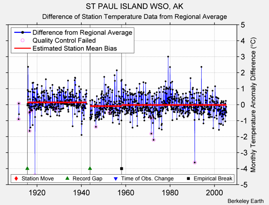 ST PAUL ISLAND WSO, AK difference from regional expectation