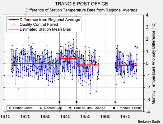 TRANGIE POST OFFICE difference from regional expectation