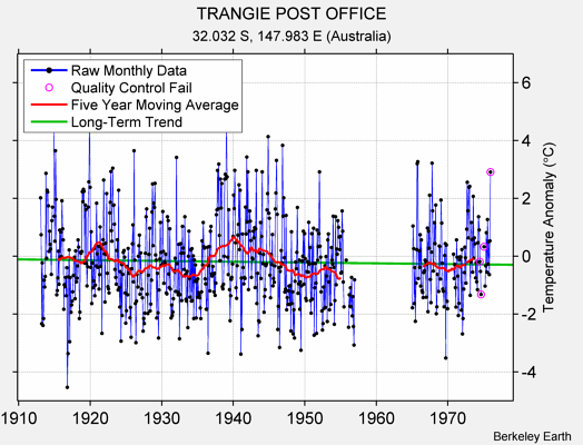 TRANGIE POST OFFICE Raw Mean Temperature