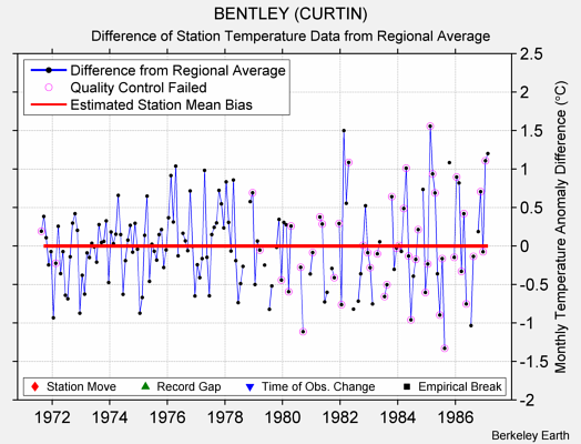 BENTLEY (CURTIN) difference from regional expectation
