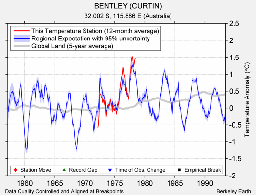 BENTLEY (CURTIN) comparison to regional expectation
