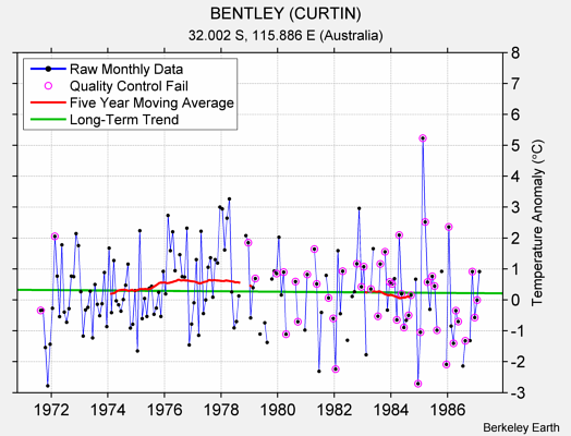 BENTLEY (CURTIN) Raw Mean Temperature