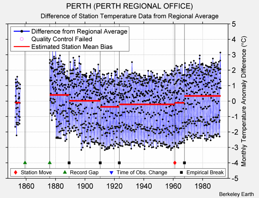 PERTH (PERTH REGIONAL OFFICE) difference from regional expectation