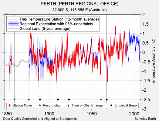 PERTH (PERTH REGIONAL OFFICE) comparison to regional expectation