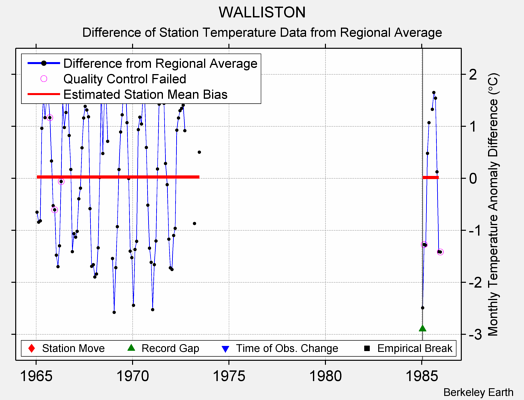 WALLISTON difference from regional expectation