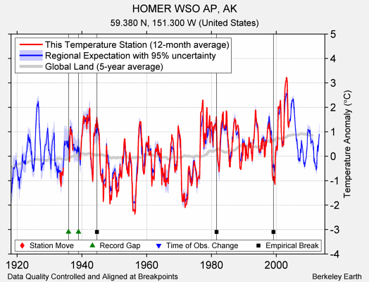 HOMER WSO AP, AK comparison to regional expectation