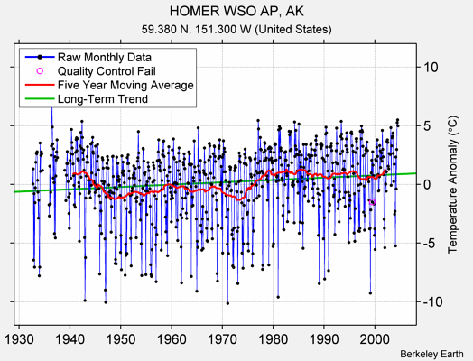 HOMER WSO AP, AK Raw Mean Temperature