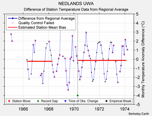 NEDLANDS UWA difference from regional expectation