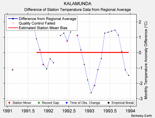 KALAMUNDA difference from regional expectation