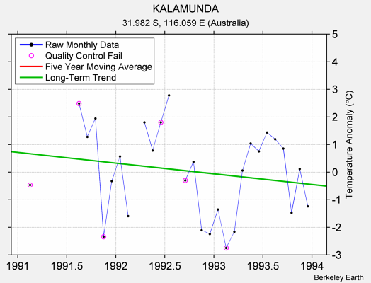 KALAMUNDA Raw Mean Temperature