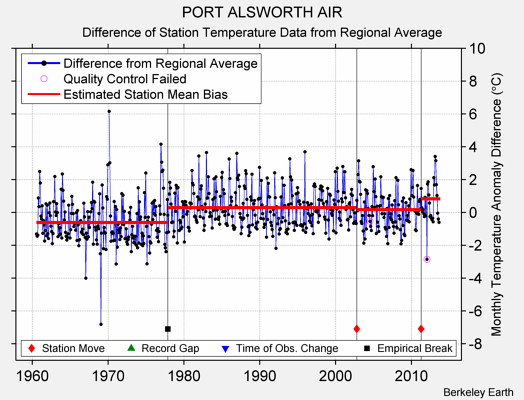 PORT ALSWORTH AIR difference from regional expectation