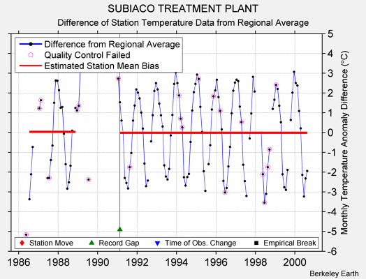 SUBIACO TREATMENT PLANT difference from regional expectation