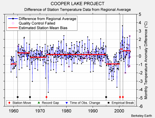 COOPER LAKE PROJECT difference from regional expectation