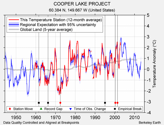 COOPER LAKE PROJECT comparison to regional expectation