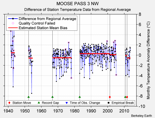 MOOSE PASS 3 NW difference from regional expectation