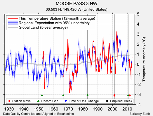 MOOSE PASS 3 NW comparison to regional expectation