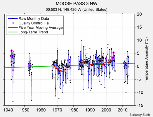 MOOSE PASS 3 NW Raw Mean Temperature