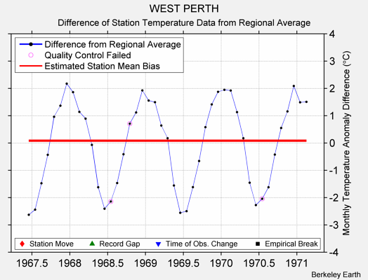 WEST PERTH difference from regional expectation