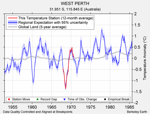 WEST PERTH comparison to regional expectation