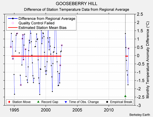 GOOSEBERRY HILL difference from regional expectation