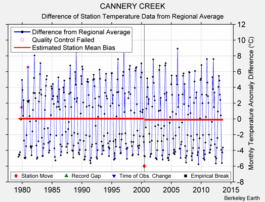 CANNERY CREEK difference from regional expectation