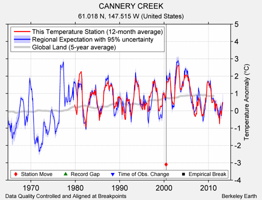 CANNERY CREEK comparison to regional expectation