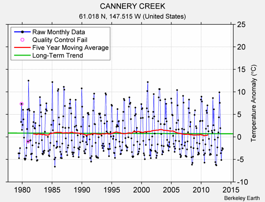 CANNERY CREEK Raw Mean Temperature