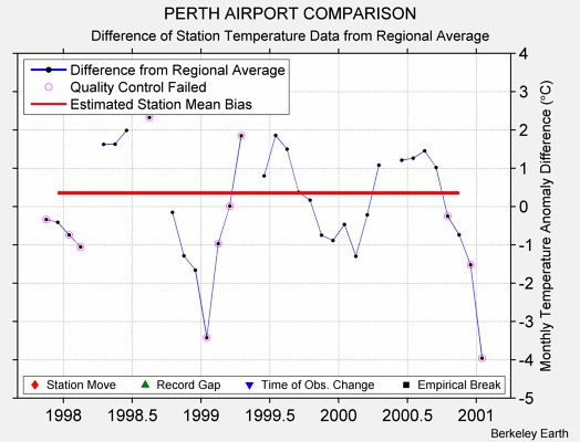 PERTH AIRPORT COMPARISON difference from regional expectation
