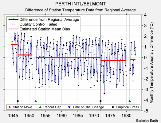 PERTH INTL/BELMONT difference from regional expectation