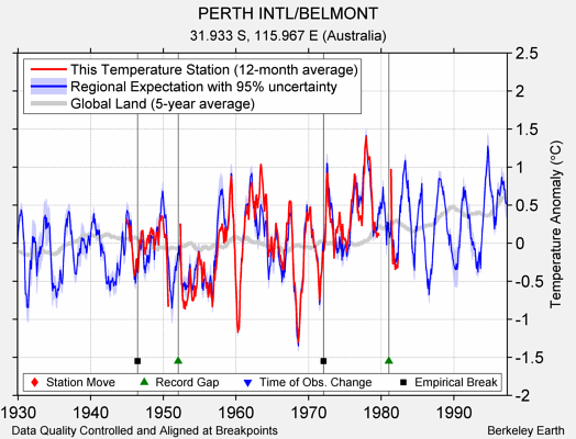 PERTH INTL/BELMONT comparison to regional expectation