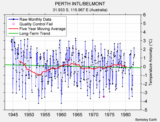 PERTH INTL/BELMONT Raw Mean Temperature
